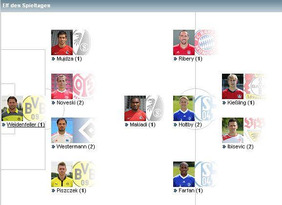 Jedenastka 7. kolejki Bundesligi wg 'Kickera'