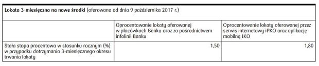 fragment tabeli oprocentowania PKO BP