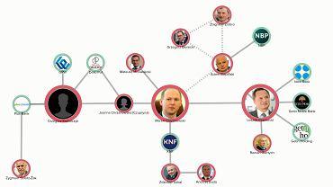 Afera KNF: sieć powiązań