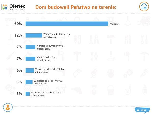 'Raport o budowie domów w Polsce'