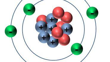 Budowa atomu węgla. 6 protonów (dodatnie, na niebiesko) oraz 6 neutronów (czerwone) tworzą jądro atomowe. Wokół jądra krąży 6 elektronów (zielone). Cztery z nich znajdują się na ostatniej  powłoce walencyjnej
