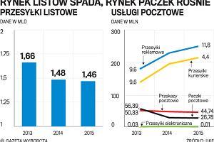22af4343454616 Poczta Polska coraz droższa, ale ma już nie zamykać placówek i podnieść  pensje pracownikom