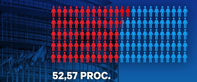 Wybory do PE: ponad połowa Polaków wybiera
