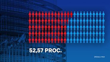 Wyborcy głosujący na kandydatów na pierwszych miejscach list, wybory do Parlamentu Europejskiego, 2014 r.