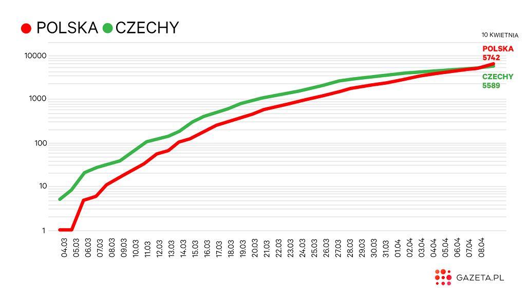 Czechy a koronawirus