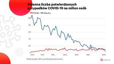 W Polsce więcej nowych zachorowań na milion mieszkańców niż w innych krajach Europy [WYKRES DNIA]