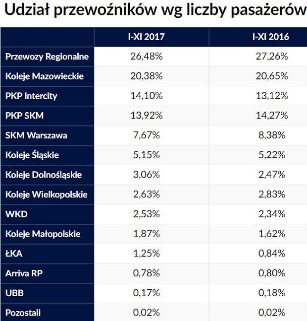 Udział przewoźników kolejowych w rynku przewozów pasażerskich