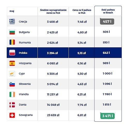 Ile paliwa za średnią pensję mogą kupić Europejczycy?