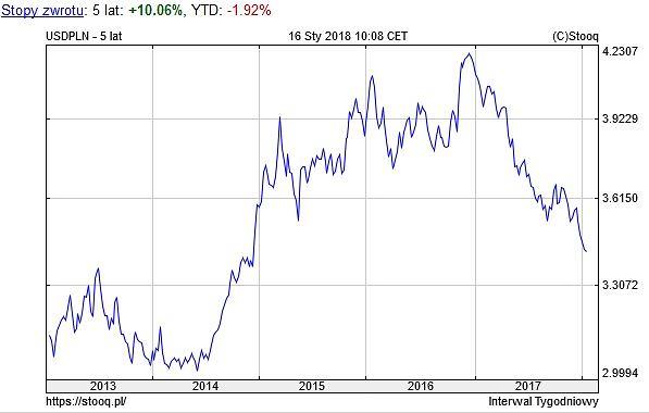 Notowania dolara amerykańskiego, wykres 5-letni