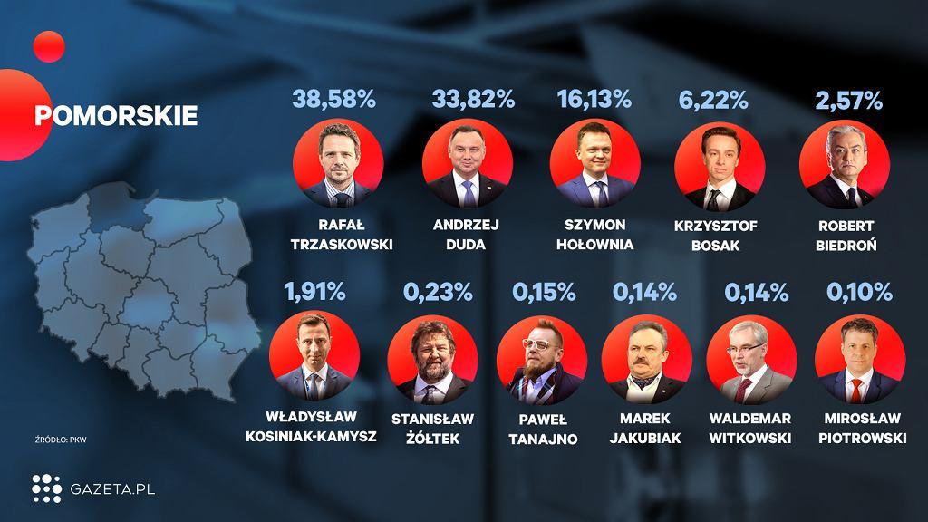 Wybory 2020. Oficjalne wyniki wyborów - województwo pomorskie (zdjęcie ilustracyjne)