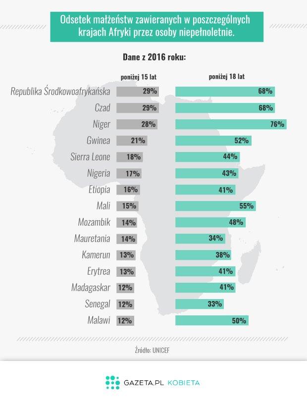 Odsetek małżeństw zawieranych w poszczególnych krajach Afryki przez osoby niepełnoletnie