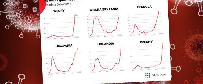 Druga fala koronawirusa w Europie. Rekordy w kolejnych krajach