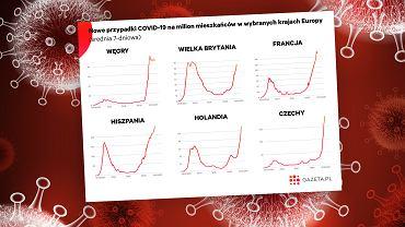 Druga fala koronawirusa w Europie. Rekordy w kolejnych krajach, zakażeń więcej niż wiosną [WYKRES DNIA]