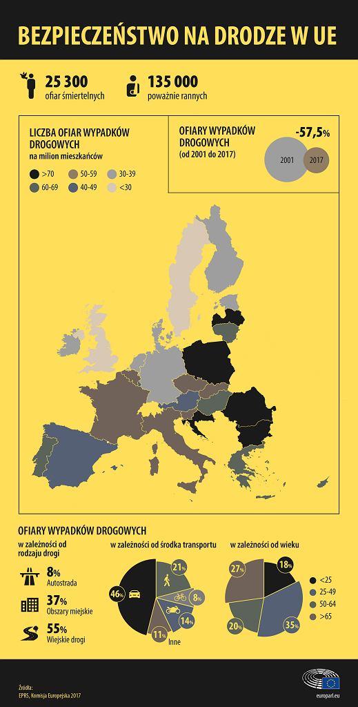 Bezpieczeństwo na drogach w Europie