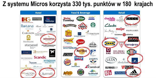 Z systemu Micros korzystają setki tysięcy firm