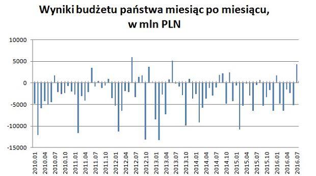 Deficyty i nadwyżki budżetowe w kolejnych miesiącach