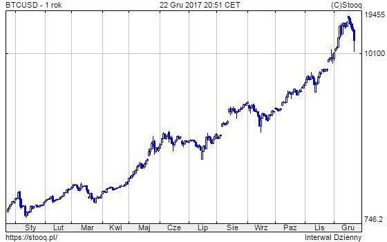 Kurs bitcoina - 1 rok
