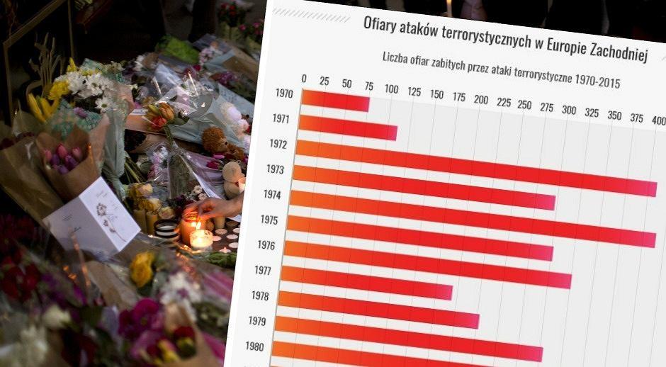 Liczba zabitych w zamachach terrorystycznych w latach 1970-2015