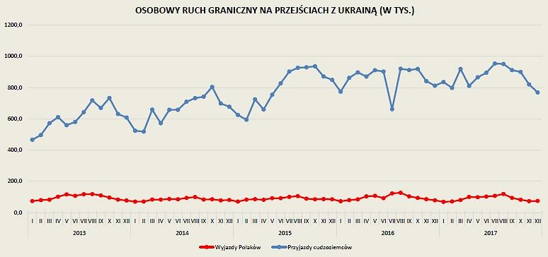 Przyjazdy z Ukrainy do Polski