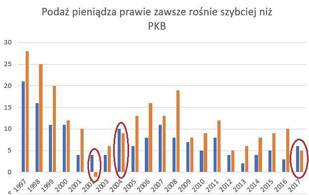 Wzrost PKB i podaży pieniądza w kolejnych latach w Polsce