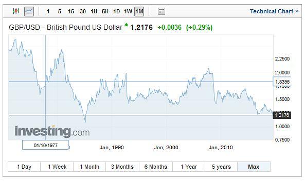 Notowania funta brytyjskiego wobec dolara.