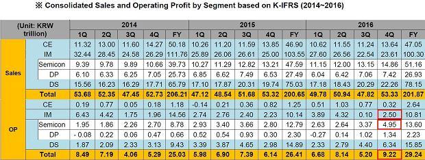 Samsung - wyniki finansowe w Q4'16