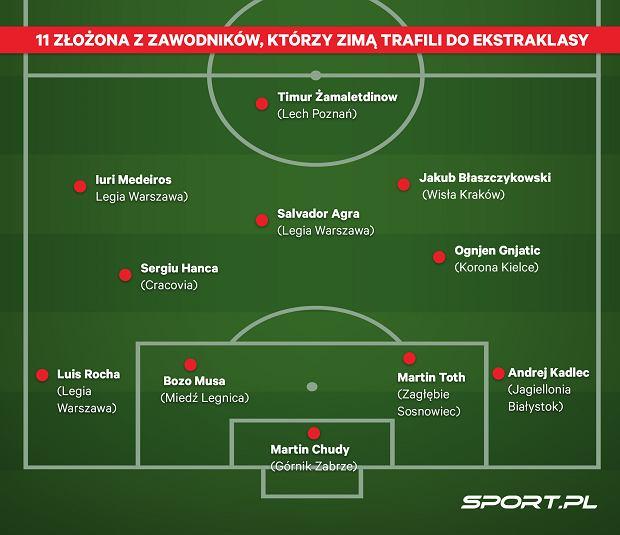 XI złożona z najlepszych zawodników, którzy zimą trafili do Ekstraklasy