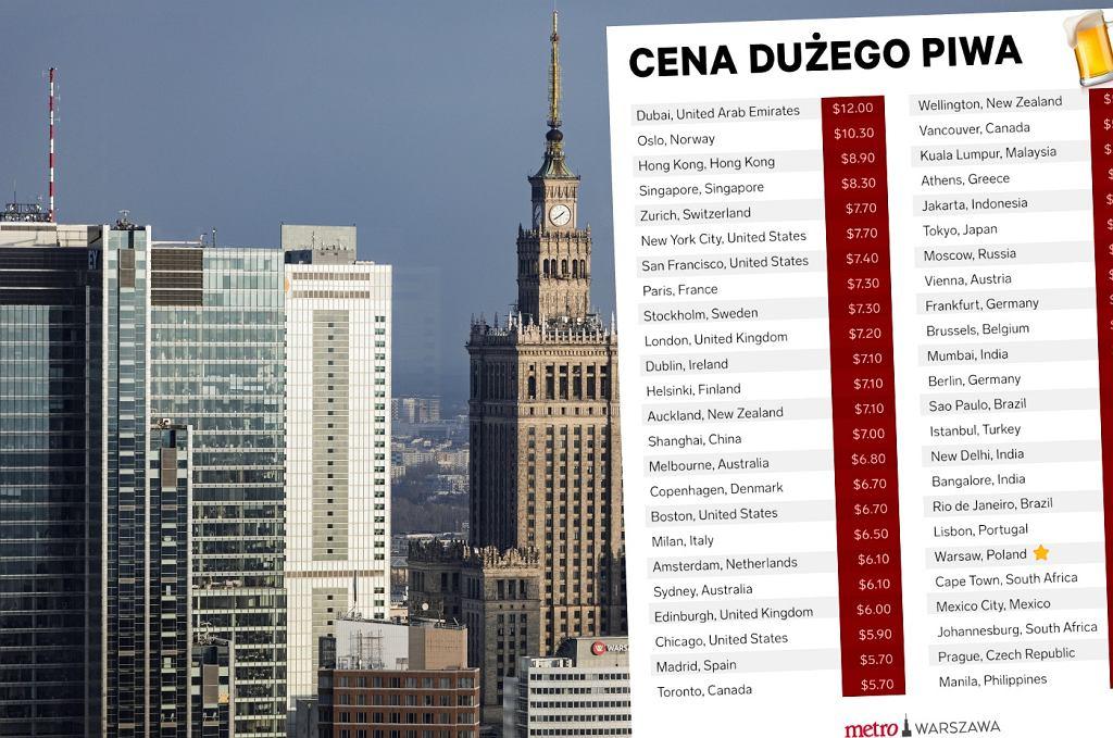 Ceny Warszawa