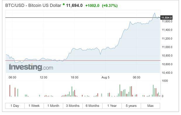 Kurs bitcoina - 5 sierpnia.