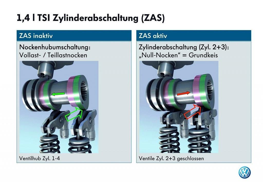 Silnik 1.4 TSI z systemem dezaktywacji cylindrów