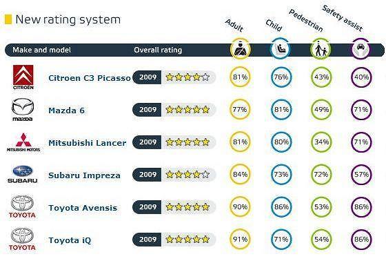 Euro NCAP - wyniki testów zderzeniowych