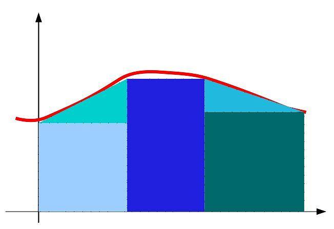 Całkowanie metodą dr Tai (trapezów).