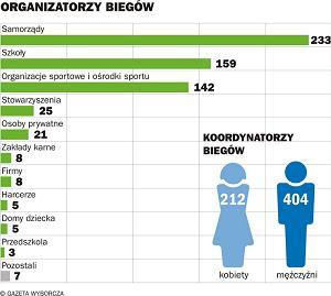 Organizatorzy biegów związanych z akcją Polska Biega
