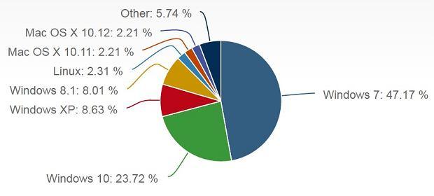 Windows 7 królem na rynku desktop OS