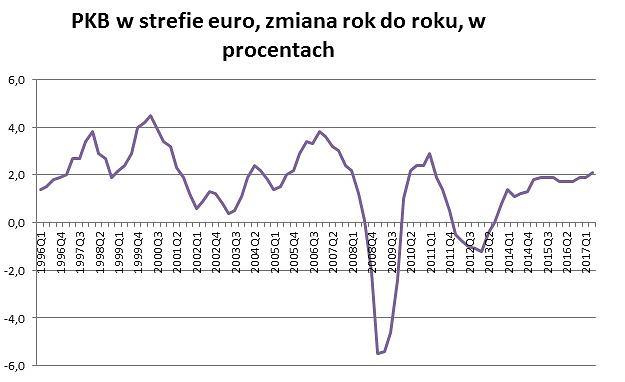 PKB w strefie euro pierwszy raz od 2011 roku rośnie o ponad 2 procent rok do roku