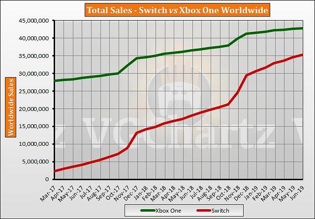 Xbox One vs. Nintendo Switch na wykresie VGChartz