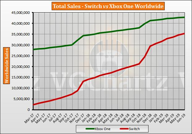 Xbox One vs. Nintendo Switch na wykresie VGChartz
