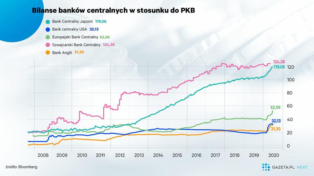 Bilanse banków centralnych