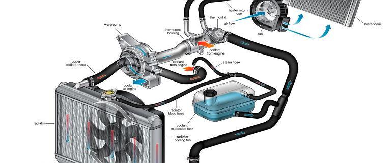 Płyn chłodniczy - funkcja, rodzaje, jaki wybrać. Ile kosztują usterki układu chłodzenia?