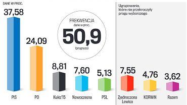 Wyniki wyborów parlamentarnych podane przez PKW