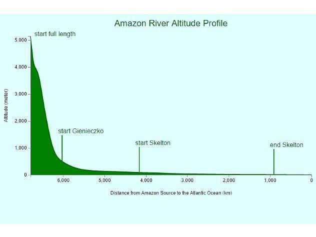 Profil wysokościowy Amazonki. Helen Skelton i Marcin Gienieczko twierdzili, że przepłynęli całą Amazonkę, a zaczęli spływ poniżej największych trudności technicznych