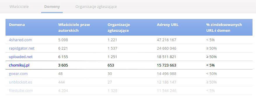 Wyniki wyszukiwania prowadzące do serwisu Chomikuj wśród najczęściej usuwanych