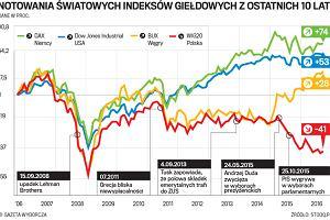 Inwestorzy omijają GPW. Obawiają się polityków