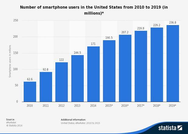 Mobilni użytkownicy internetu - prognoza dla USA