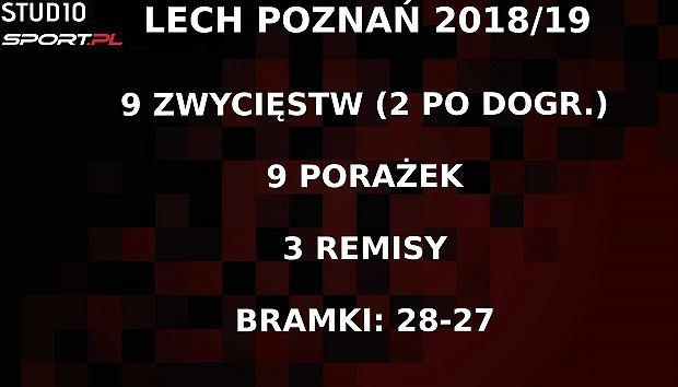 Lech Poznań za kadencji Ivana Djurdjevicia