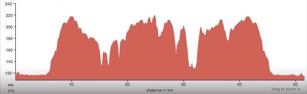 Puławy - profil trasy