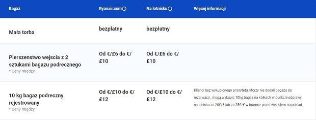 Opłaty za bagaż w Ryanairze