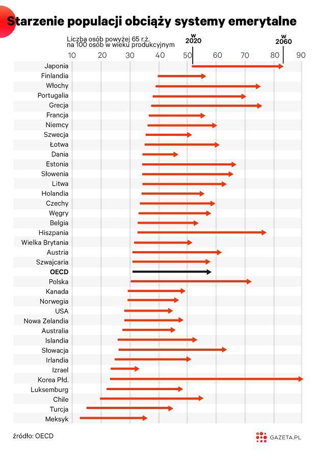 Starzenie się populacji w krajach OECD.