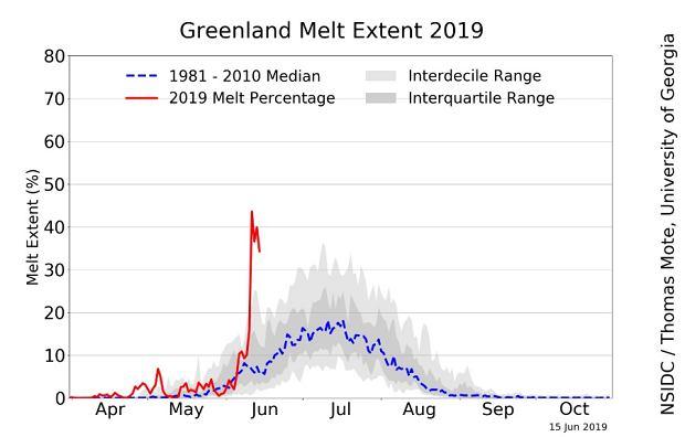 Topnienie pokrywy lodowej Grenlandii. Linia czerwona - rok 2019, linia niebieska - mediana z lat 1981-2010