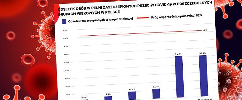 Odporność populacyjna w Polsce. Możliwa 'epidemia wyrównawcza'